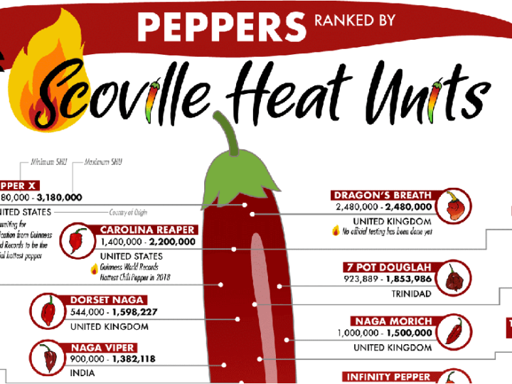 A list of the hottest peppers in the world, ranked by Scoville Heat Units